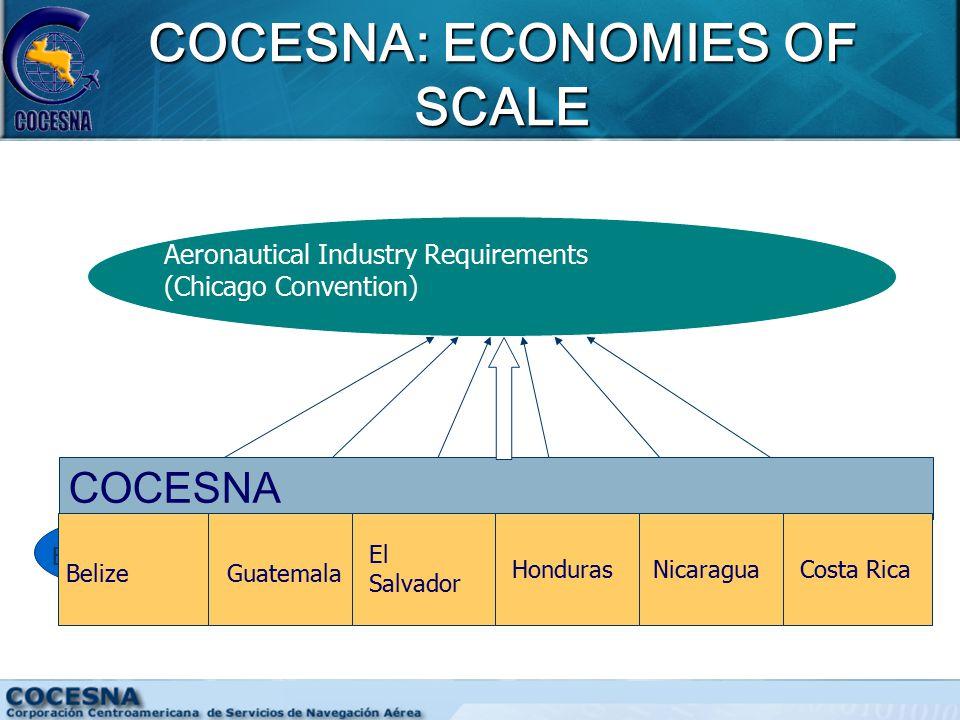 COCESNA: ECONOMIES OF SCALE BeliceGuatemalaEl SalvadorNicaraguaHonduras Costa Rica Aeronautical Industry Requirements (Chicago Convention) COCESNA BelizeGuatemala El Salvador HondurasNicaraguaCosta Rica