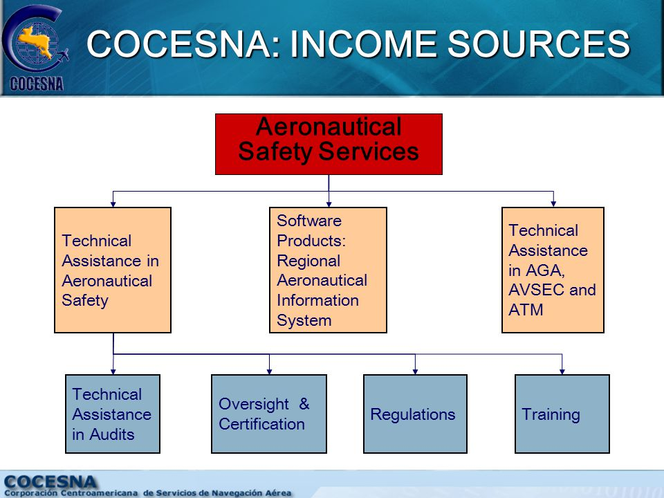 COCESNA: INCOME SOURCES Aeronautical Safety Services Technical Assistance in AGA, AVSEC and ATM Software Products: Regional Aeronautical Information System Technical Assistance in Aeronautical Safety Technical Assistance in Audits Oversight & Certification RegulationsTraining