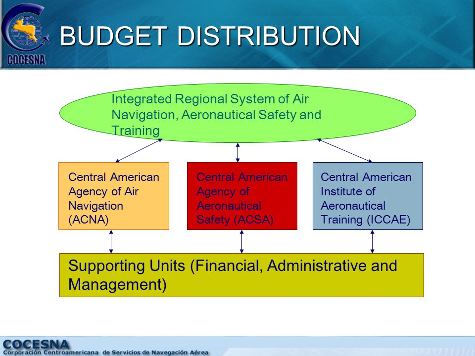 BUDGET DISTRIBUTION Integrated Regional System of Air Navigation, Aeronautical Safety and Training Central American Agency of Air Navigation (ACNA) Central American Agency of Aeronautical Safety (ACSA) Central American Institute of Aeronautical Training (ICCAE) Supporting Units (Financial, Administrative and Management)