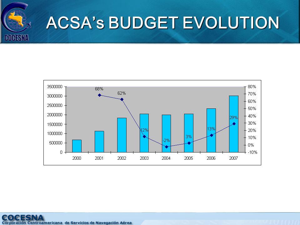 ACSA's BUDGET EVOLUTION