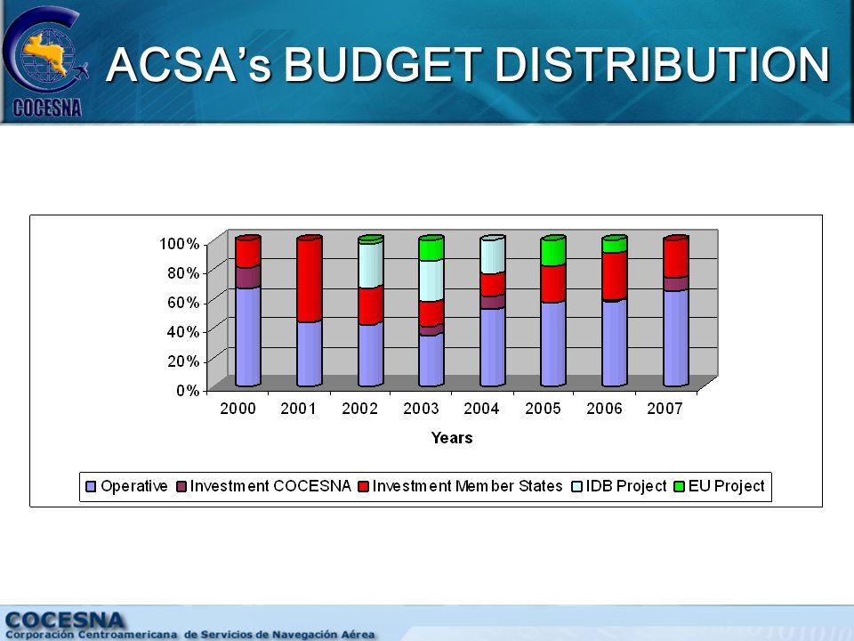 ACSA's BUDGET DISTRIBUTION