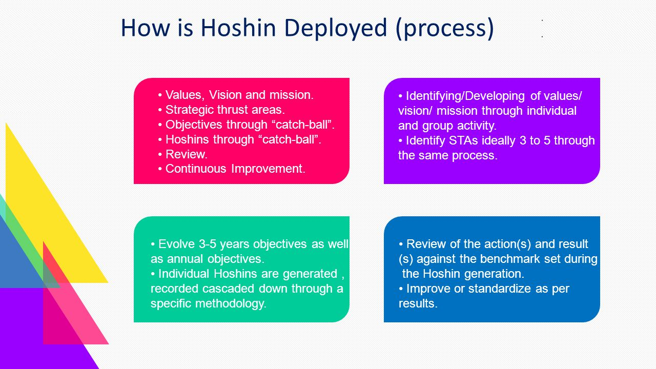 """Magazine the Introduction Team Marketing Gallery Contact Values, Vision and mission. Strategic thrust areas. Objectives through """"catch-ball"""". Hoshins"""