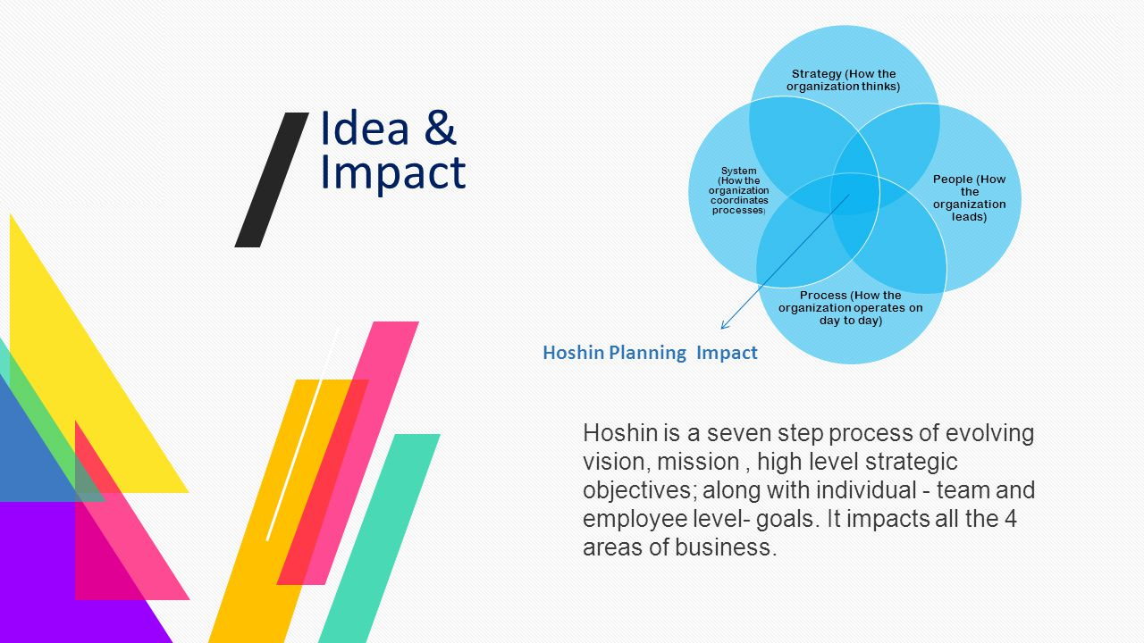 Magazine the Introduction Team Marketing Gallery Contact Idea & Impact Hoshin is a seven step process of evolving vision, mission, high level strategi