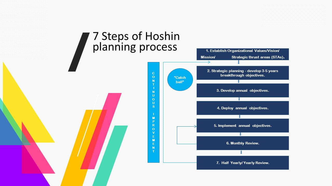 Magazine the Introduction Team Marketing Gallery Contact 7 Steps of Hoshin planning process 1. Establish Organizational Values/Vision/ Mission/ Strate