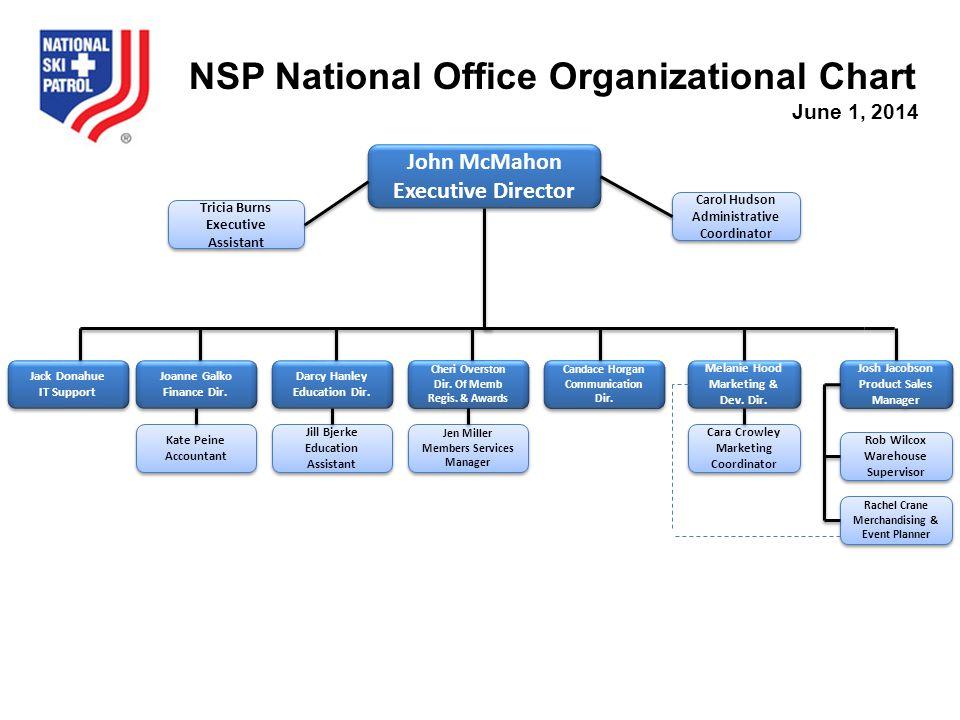 John McMahon Executive Director John McMahon Executive Director Tricia Burns Executive Assistant NSP National Office Organizational Chart June 1, 2014