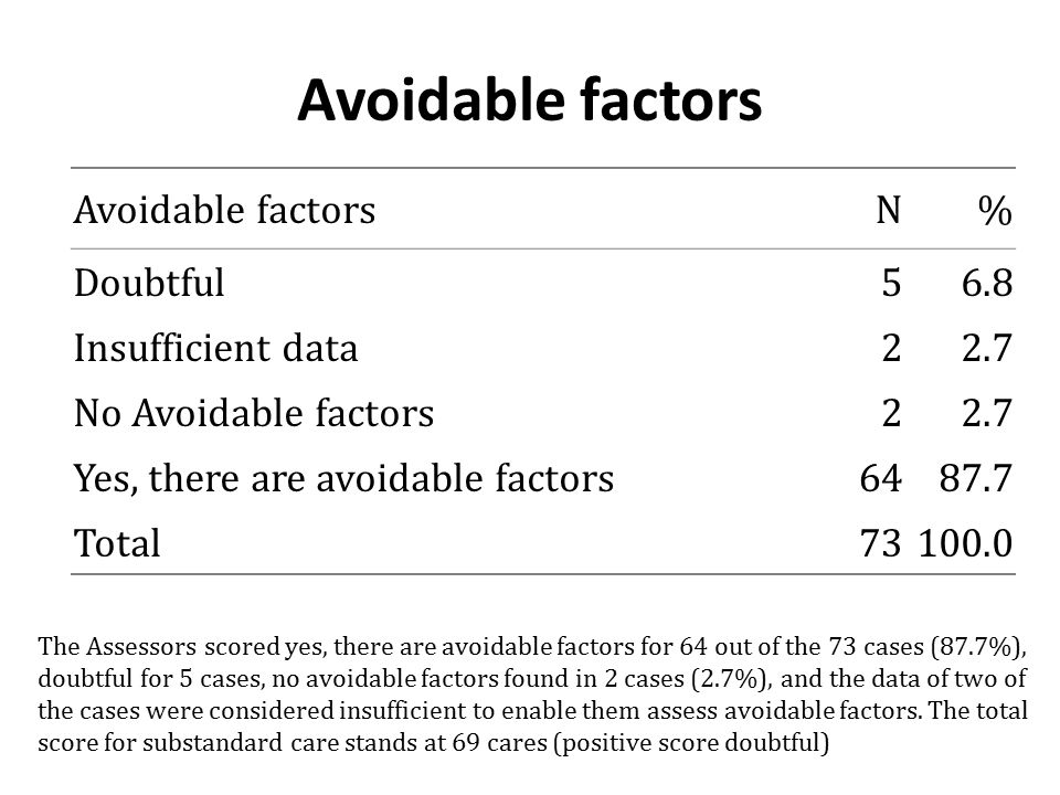 Avoidable factors N% Doubtful56.8 Insufficient data22.7 No Avoidable factors22.7 Yes, there are avoidable factors6487.7 Total73100.0 The Assessors sco
