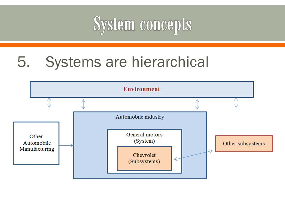 5.Systems are hierarchical