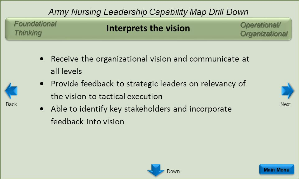 Operational/Organizational Interprets the vision  Receive the organizational vision and communicate at all levels  Provide feedback to strategic leaders on relevancy of the vision to tactical execution  Able to identify key stakeholders and incorporate feedback into vision Main Menu Army Nursing Leadership Capability Map Drill Down Foundational Thinking BackNext Down