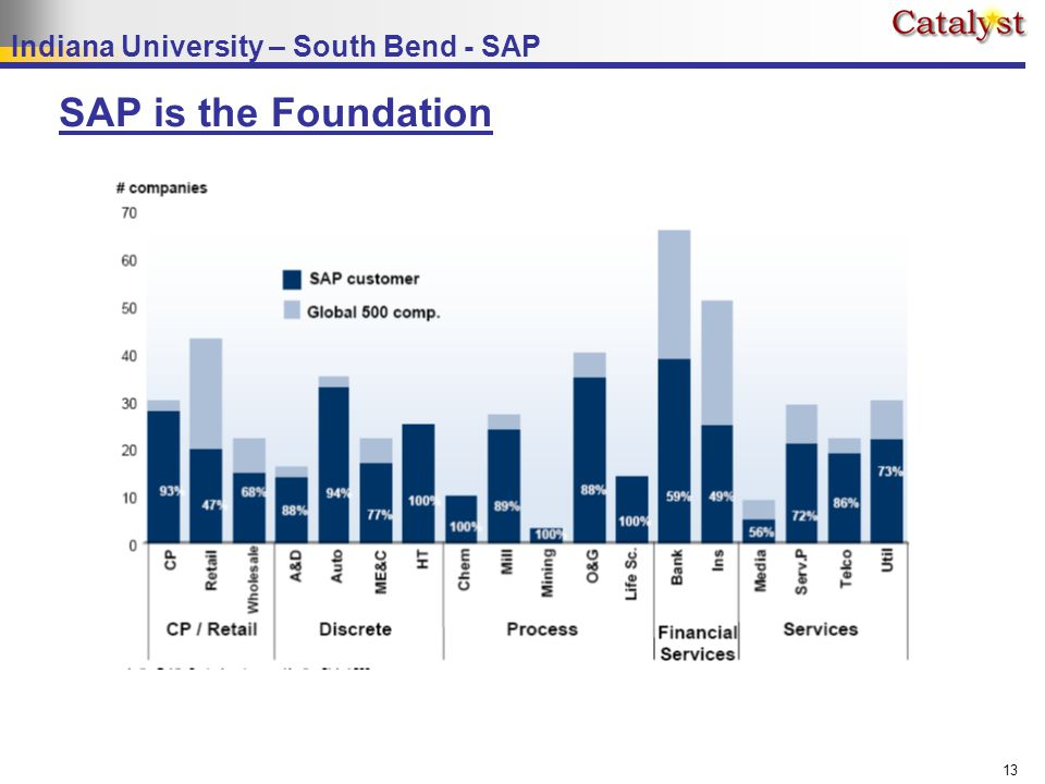 Indiana University – South Bend - SAP 13 SAP is the Foundation