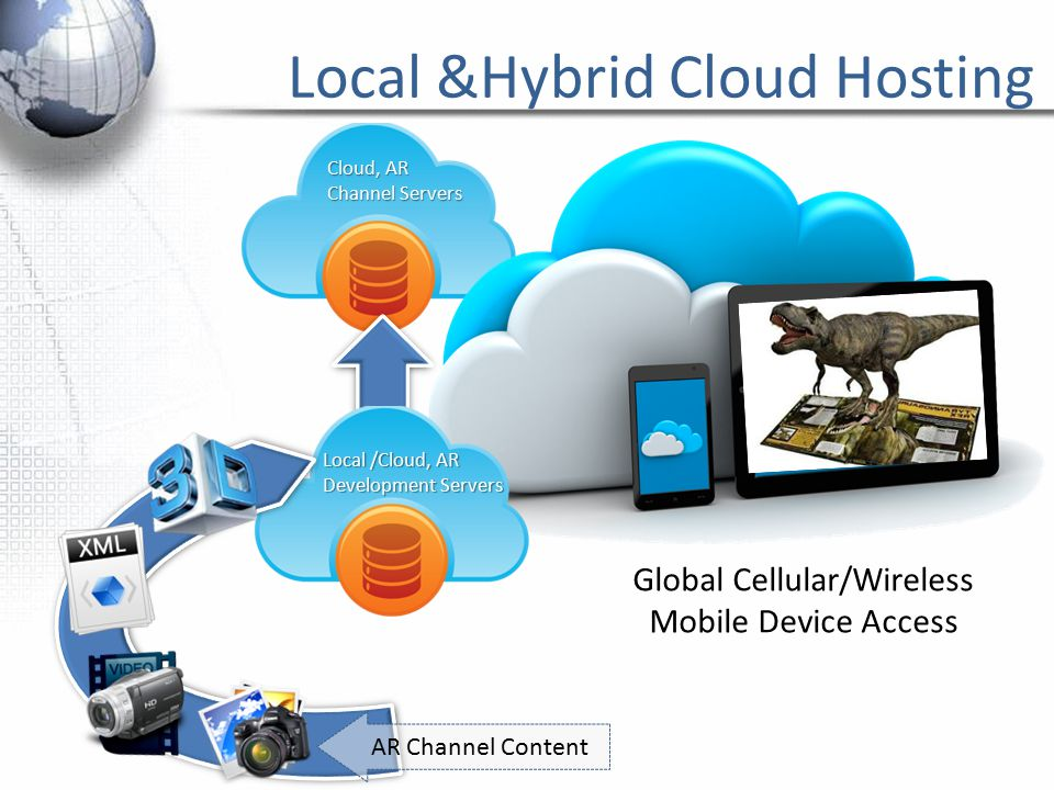 Cloud, AR Channel Servers Global Cellular/Wireless Mobile Device Access Local &Hybrid Cloud Hosting Local /Cloud, AR Development Servers AR Channel Content