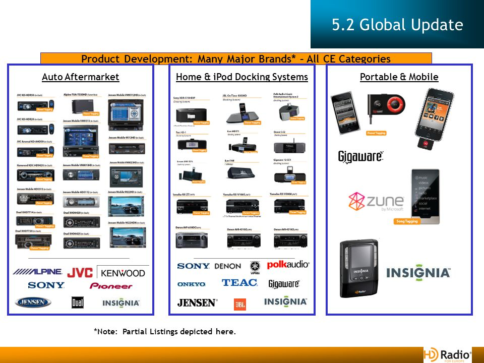 5.2 Global Update Product Development: Many Major Brands* – All CE Categories Portable & MobileAuto AftermarketHome & iPod Docking Systems *Note: Partial Listings depicted here.