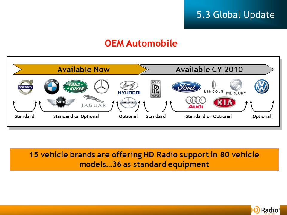 5.3 Global Update 15 vehicle brands are offering HD Radio support in 80 vehicle models…36 as standard equipment OEM Automobile Available Now Standard Optional Standard or Optional Available CY 2010 Standard Optional Standard or Optional