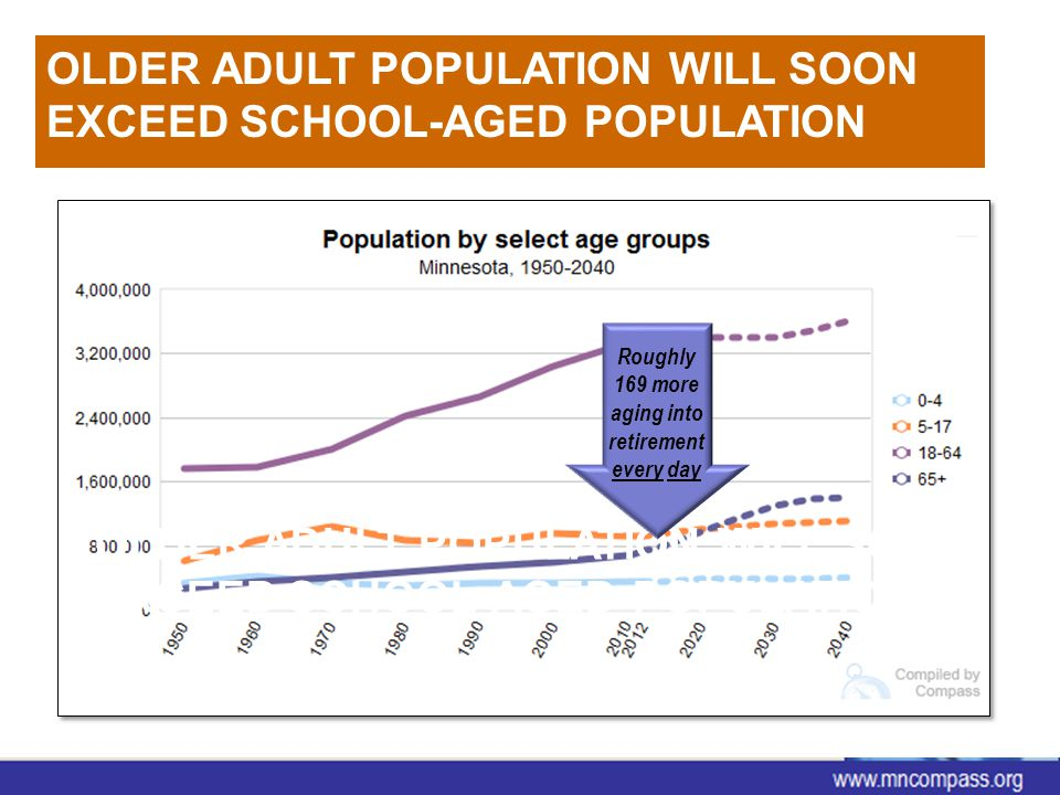 OLDER ADULT POPULATION WILL SOON EXCEED SCHOOL-AGED POPULATION www.mncompass.org Retrieved from MN Compass: Demographics > Age Roughly 169 more aging into retirement every day OLDER ADULT POPULATION WILL SOON EXCEED SCHOOL-AGED POPULATION