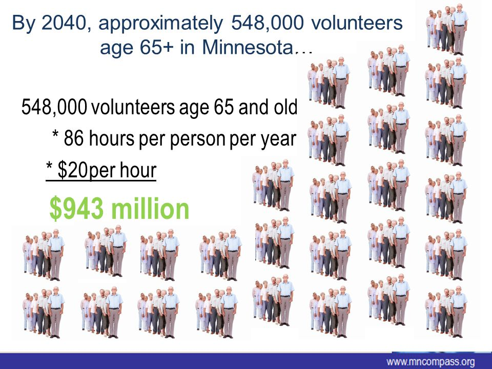 By 2040, approximately 548,000 volunteers age 65+ in Minnesota… 548,000 volunteers age 65 and older * 86hours per person per year * $20per hour $943 million www.mncompass.org