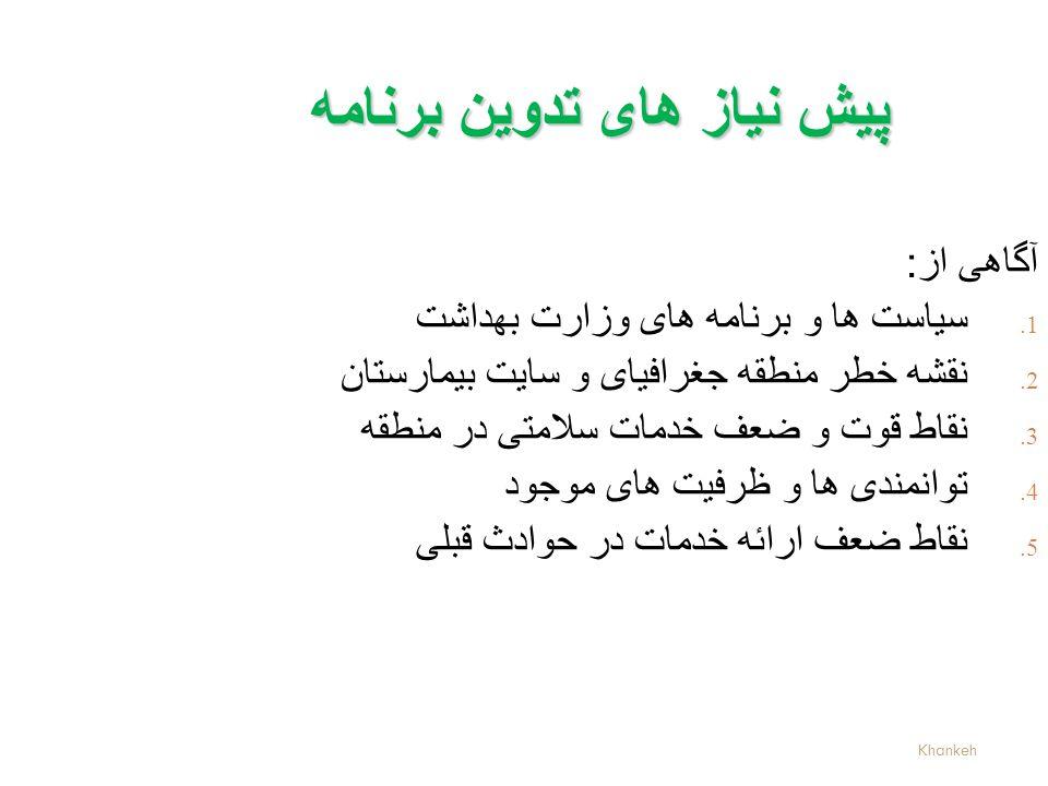 Khankeh پیش نیاز های تدوین برنامه آگاهی از: 1. سیاست ها و برنامه های وزارت بهداشت 2.