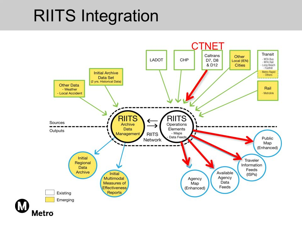 RIITS Integration CTNET