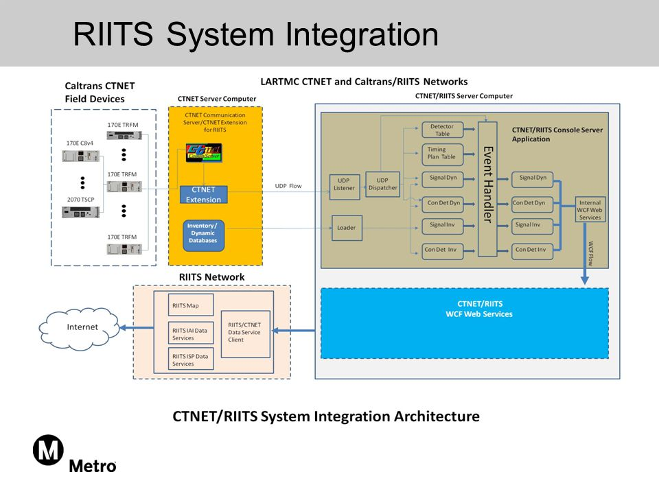 RIITS System Integration