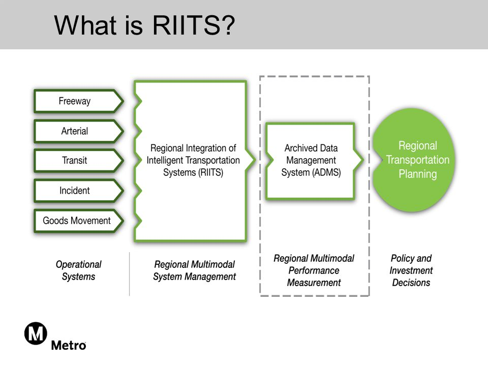 What is RIITS