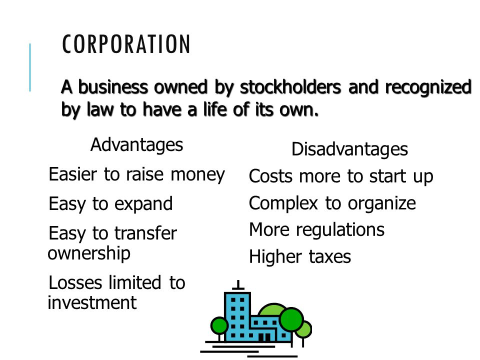 CORPORATION Advantages Easier to raise money Easy to expand Easy to transfer ownership Losses limited to investment Disadvantages Costs more to start up Complex to organize More regulations Higher taxes A business owned by stockholders and recognized by law to have a life of its own.