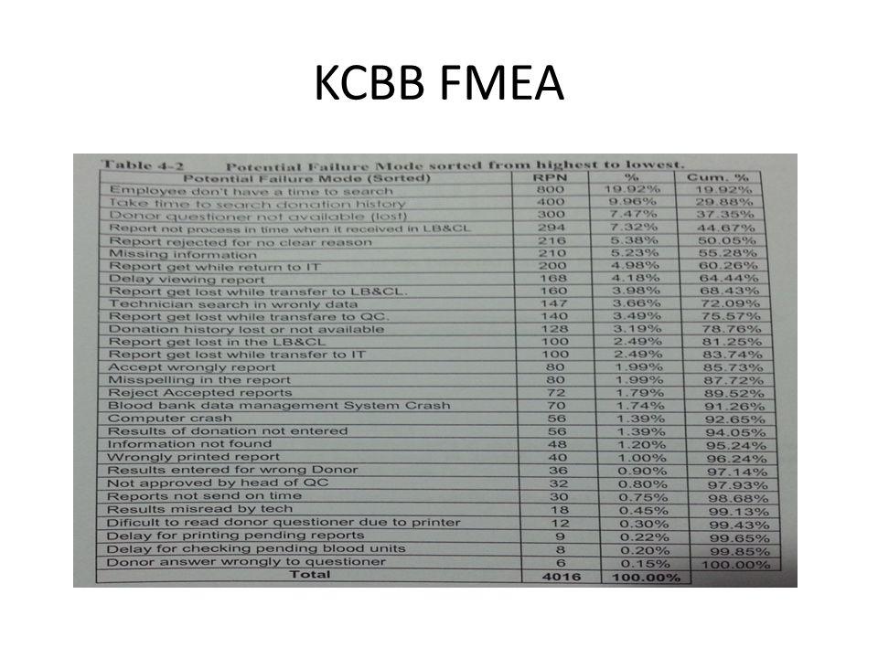 KCBB FMEA