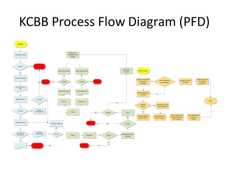 KCBB Process Flow Diagram (PFD)