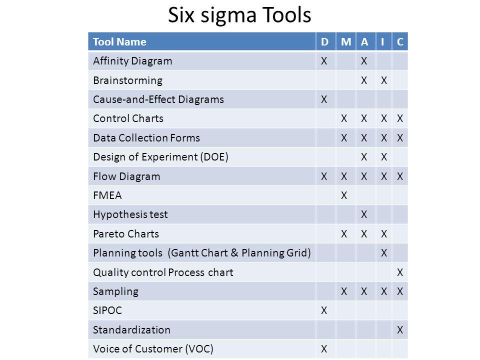 Six sigma Tools Tool NameDMAIC Affinity DiagramXX BrainstormingXX Cause-and-Effect DiagramsX Control ChartsXXXX Data Collection FormsXXXX Design of Experiment (DOE)XX Flow DiagramXXXXX FMEAX Hypothesis testX Pareto ChartsXXX Planning tools (Gantt Chart & Planning Grid)X Quality control Process chartX SamplingXXXX SIPOCX StandardizationX Voice of Customer (VOC)X