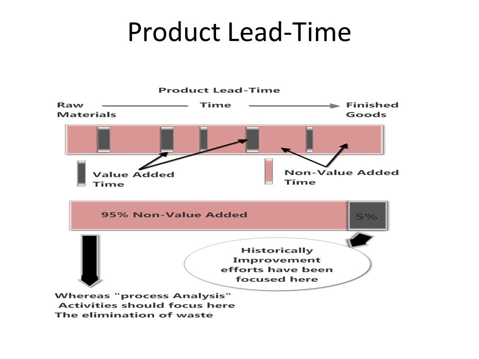 Product Lead-Time