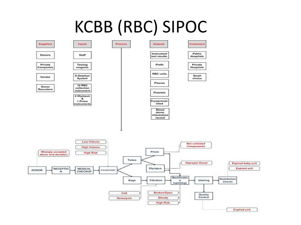 KCBB (RBC) SIPOC