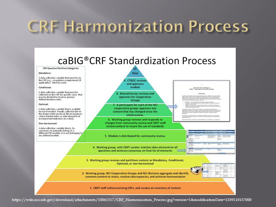 https://wiki.nci.nih.gov/download/attachments/10861517/CRF_Harmonization_Process.jpg?version=1&modificationDate=1339110157000
