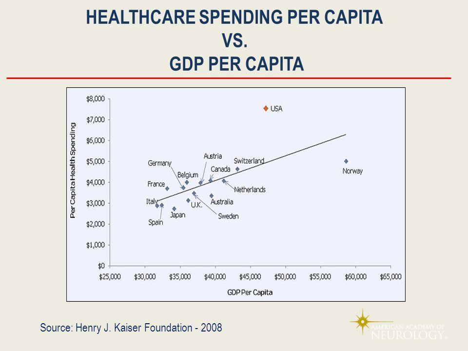HEALTHCARE SPENDING PER CAPITA VS. GDP PER CAPITA Source: Henry J. Kaiser Foundation - 2008