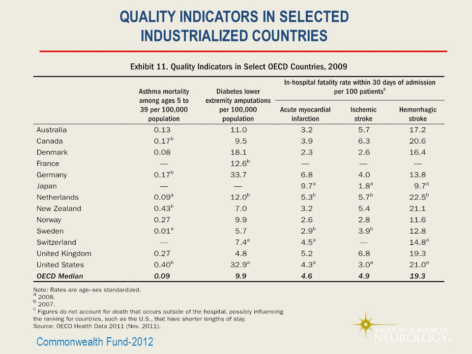 QUALITY INDICATORS IN SELECTED INDUSTRIALIZED COUNTRIES Commonwealth Fund-2012