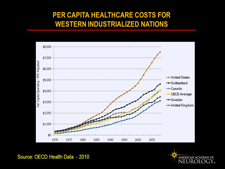 PER CAPITA HEALTHCARE COSTS FOR WESTERN INDUSTRIALIZED NATIONS Source: OECD Health Data - 2010