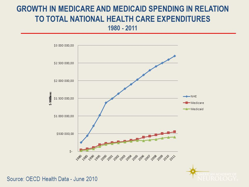 GROWTH IN MEDICARE AND MEDICAID SPENDING IN RELATION TO TOTAL NATIONAL HEALTH CARE EXPENDITURES 1980 - 2011 Source: OECD Health Data - June 2010