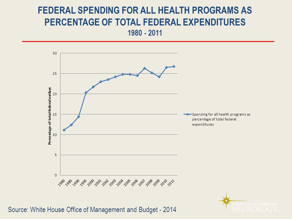 FEDERAL SPENDING FOR ALL HEALTH PROGRAMS AS PERCENTAGE OF TOTAL FEDERAL EXPENDITURES 1980 - 2011 Source: White House Office of Management and Budget - 2014