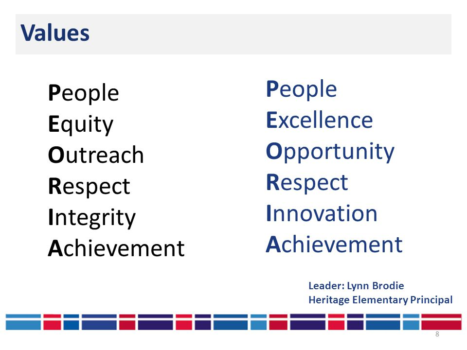 Values 8 People Excellence Opportunity Respect Innovation Achievement Leader: Lynn Brodie Heritage Elementary Principal People Equity Outreach Respect Integrity Achievement