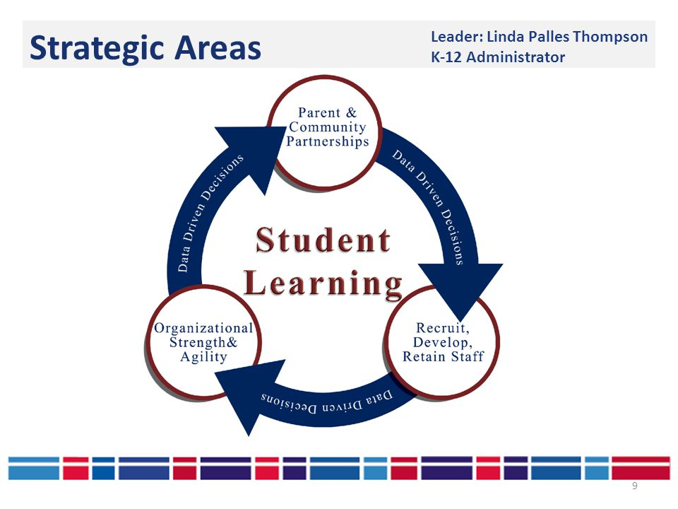 Strategic Areas 9 Leader: Linda Palles Thompson K-12 Administrator