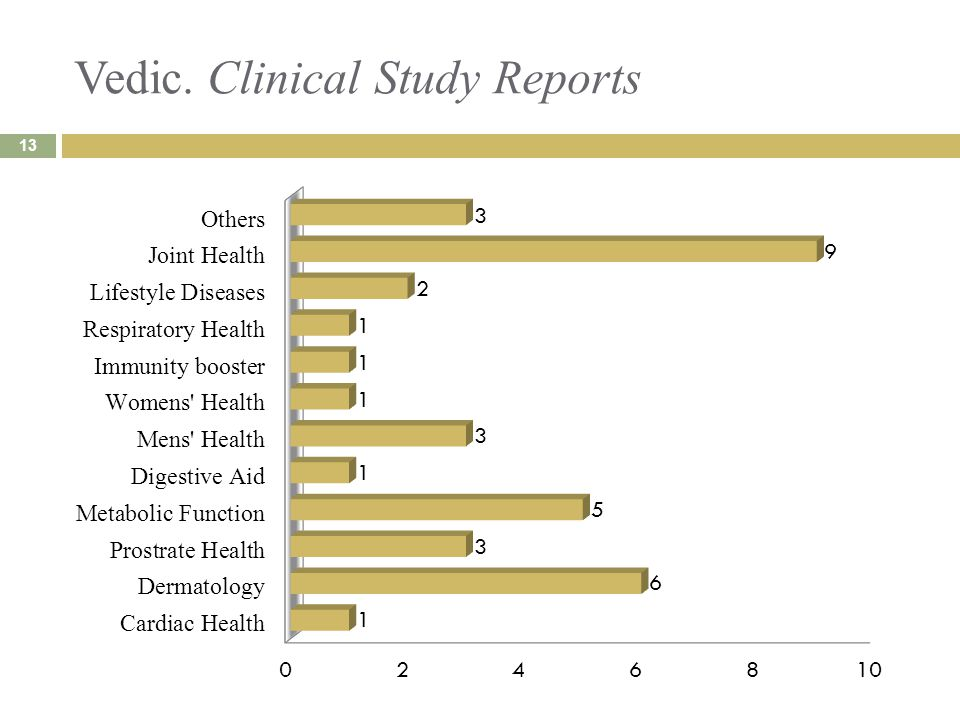 Vedic. Clinical Study Reports 13