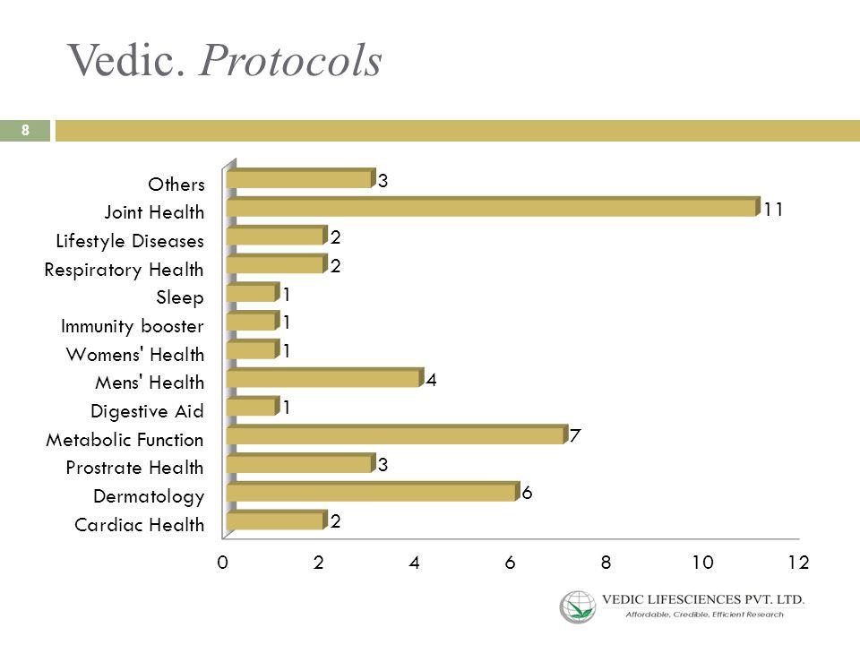 Vedic. Protocols 8