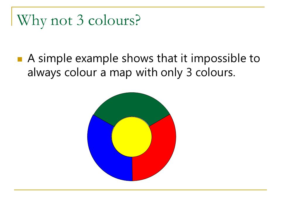 Why not 3 colours? A simple example shows that it impossible to always colour a map with only 3 colours.