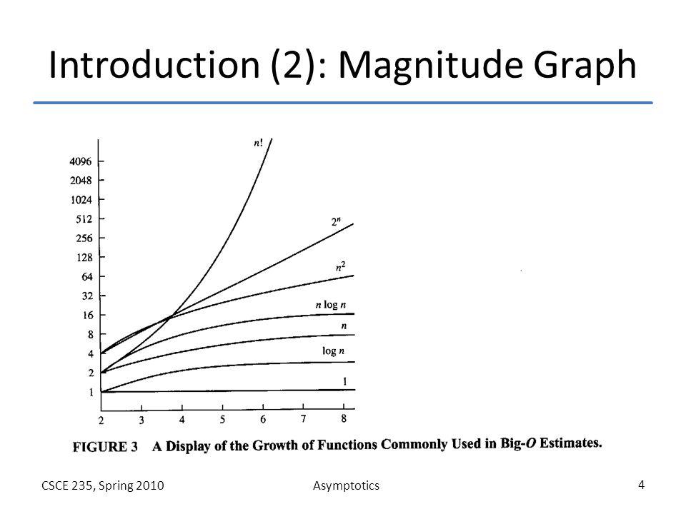 AsymptoticsCSCE 235, Spring 2010 4 Introduction (2): Magnitude Graph