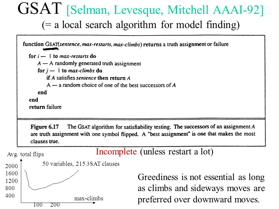 GSAT [Selman, Levesque, Mitchell AAAI-92] (= a local search algorithm for model finding) Incomplete (unless restart a lot) 2000 1600 1200 800 400 Avg.