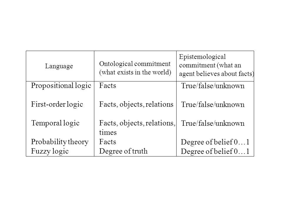 Model finding algorithms