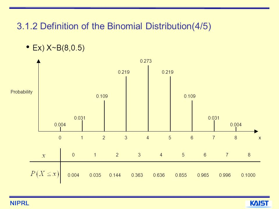 NIPRL 3.5 The Multinomial Distribution 3.5.1 Definition of the Multinomial Distribution(1/2) Consider a sequence of n independent trials where each individual trial can have k outcomes that occur with constant probability value p 1,…, p k with p 1 +···+p k = 1.