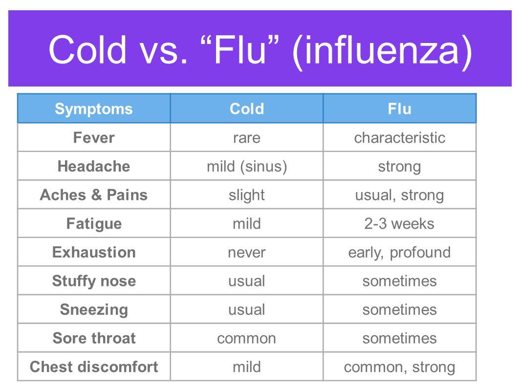 "Cold vs. ""Flu"" (influenza) SymptomsColdFlu Feverrarecharacteristic Headachemild (sinus)strong Aches & Painsslightusual, strong Fatiguemild2-3 weeks Ex"