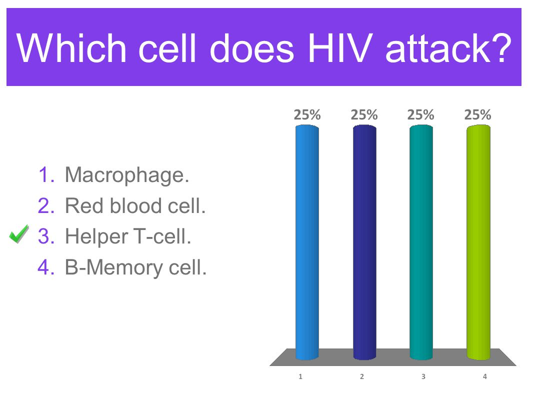 Which cell does HIV attack? 1.Macrophage. 2.Red blood cell. 3.Helper T-cell. 4.B-Memory cell.
