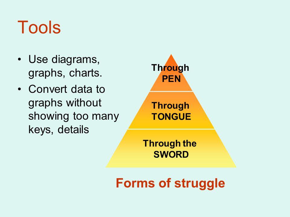 Tools Use diagrams, graphs, charts.