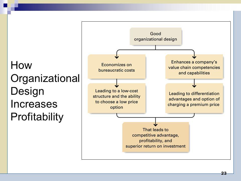 23 How Organizational Design Increases Profitability
