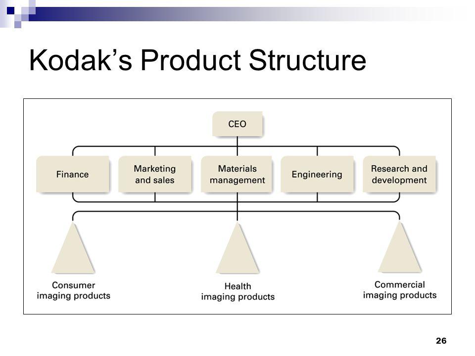 26 Kodak's Product Structure
