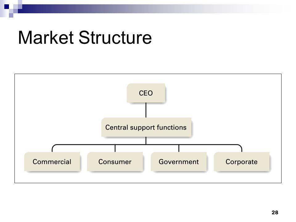 28 Market Structure