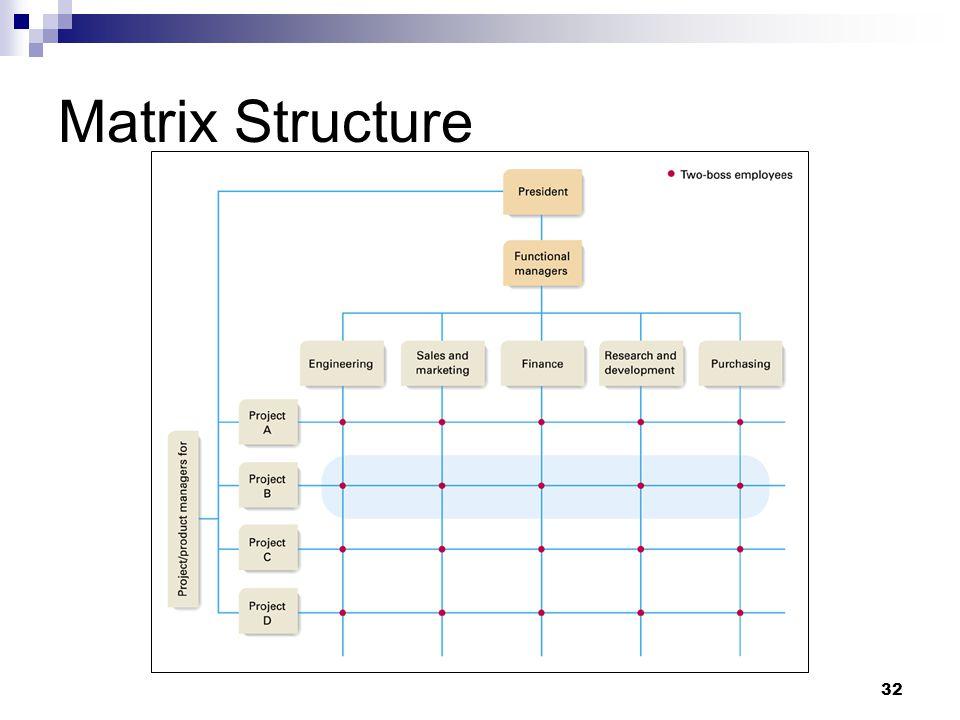 32 Matrix Structure